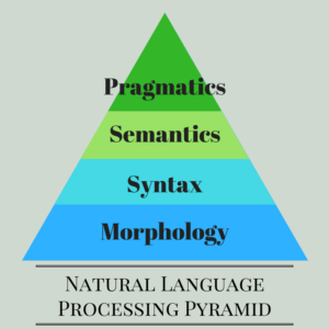 Natural Language Processing Pyramid