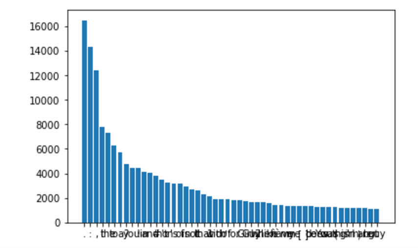 Word count for the most frequent words
