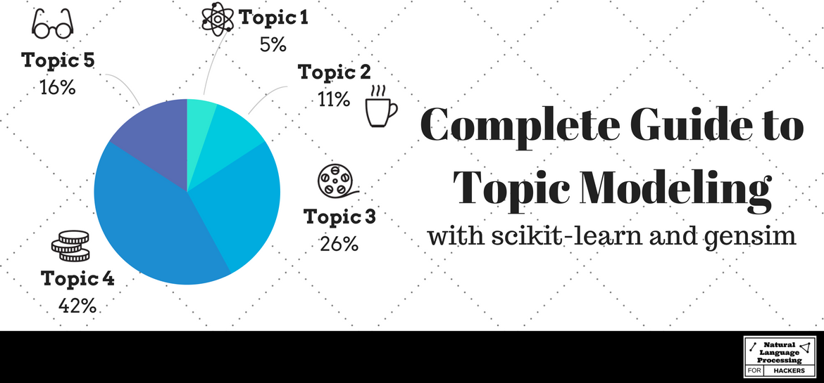 Complete Guide to Topic Modeling