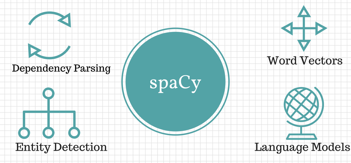 spaCy Tutorial - Complete Guide - NLP FOR HACKERS