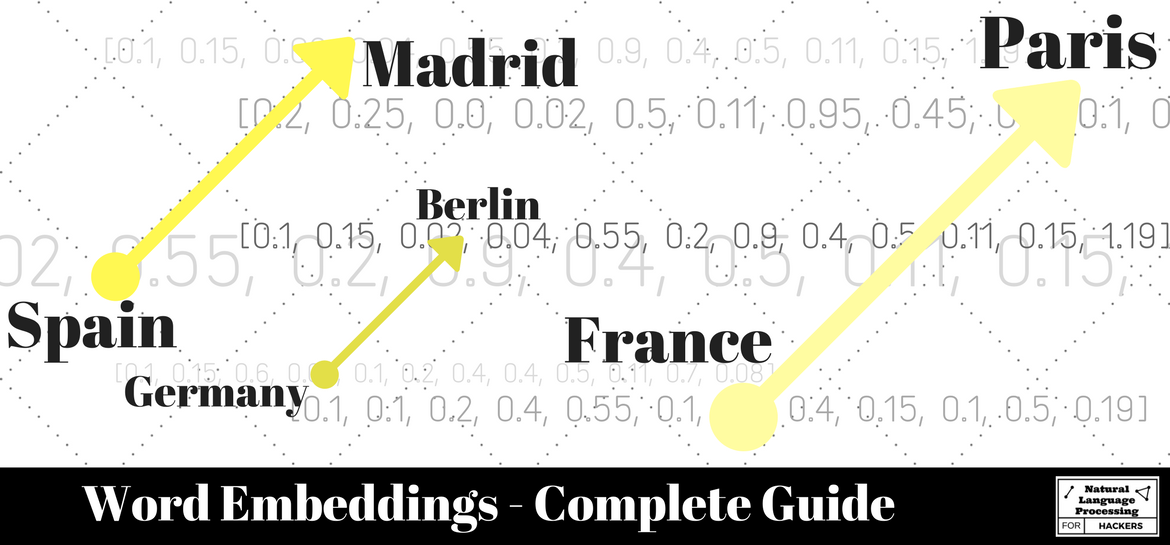 Word Embeddings Cover